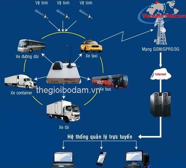 Mô hình thiết bị định vị GPS quản lý xe Taxi hợp chuẩn