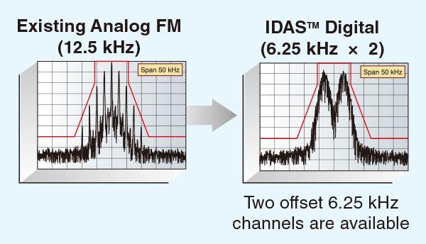 Hiệu suất quang phổ của công nghệ băng hẹp FDMA 6.25 kHz