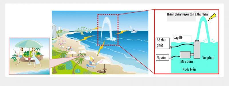 ăng ten thu phát tín hiệu truyền hình số bằng nước biển độc đáo