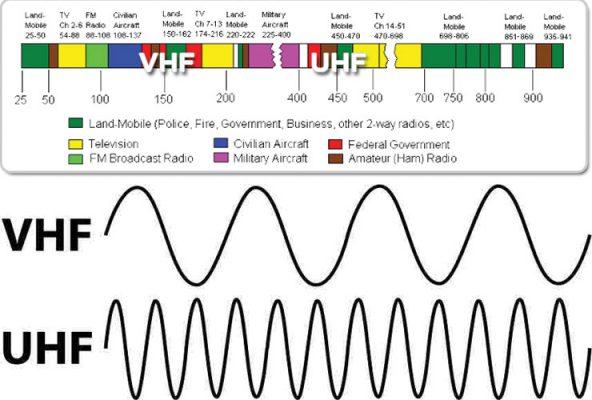 Mô tả dạng sóng của tần số UHF và tần số VHF