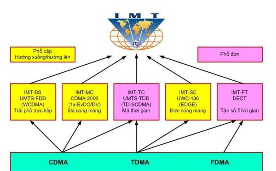quá trình phát triển của chuẩn DECT