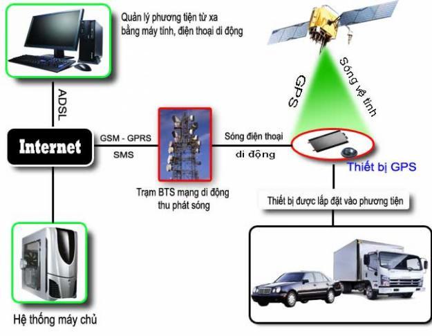 Giải pháp định vị cho các thiết bị vận tải