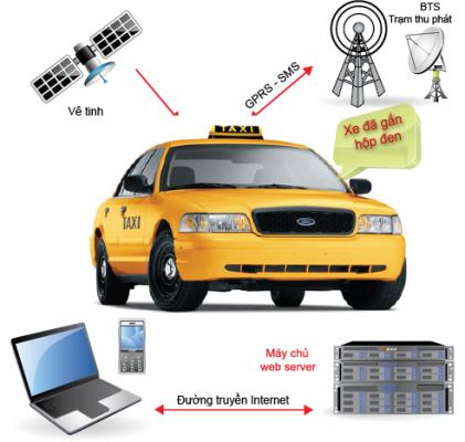 Giải pháp định vị cho xe taxi