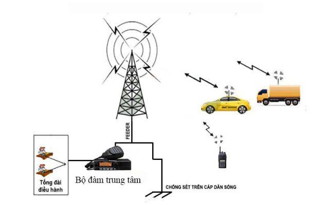 Sơ đồ kết nối hệ thống bộ đàm taxi đơn giản