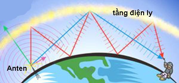 Cách truyền thông tin liên lạc bằng sóng vô tuyến
