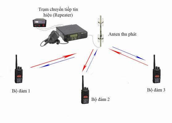 Mô hình kết nối của trạm chuyển tiếp tín hiệu với bộ đàm