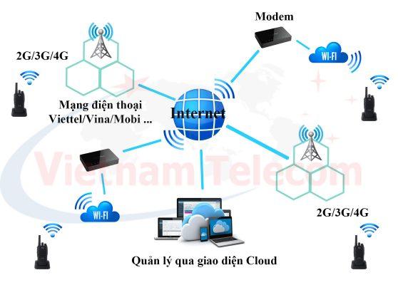 Mô hình kết nối bộ đàm 3G