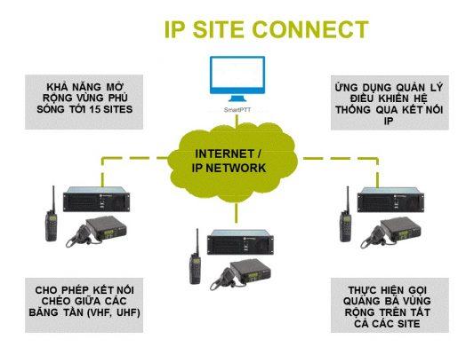 Mô hình kết nối hệ thống IP Site Connect