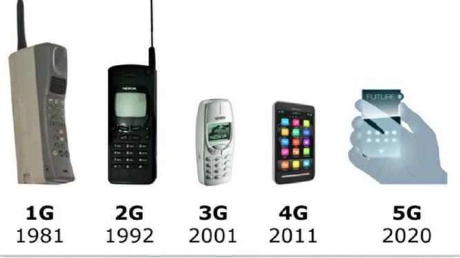 Tiêu biểu cho thế hệ mạng di động 1G là các thiết bị thu phát tin hiệu analog to và cồng kềnh
